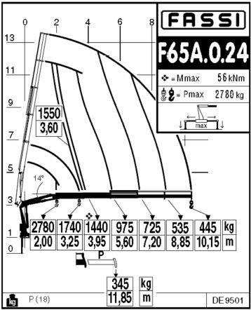 Load Diagram